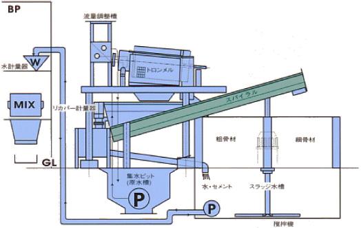 環境改善/回収水システム